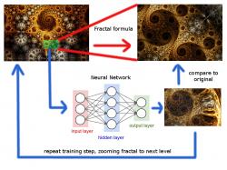 Fractal neural network idea
